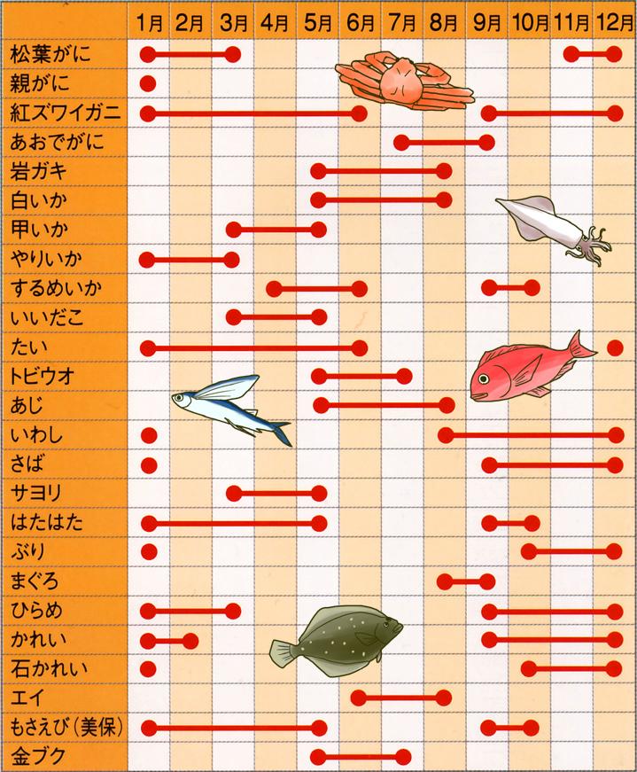 旬のお魚カレンダー